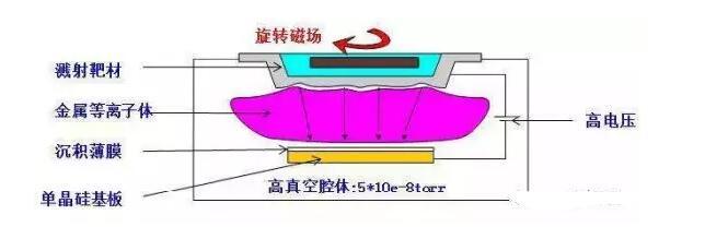 1.濺射鍍膜工作原理示意圖
