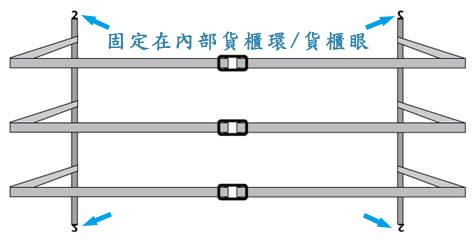 貨櫃固定網使用方式--將綑綁帶鉤固定在內部貨櫃環/貨櫃眼,再綑綁棧板上貨物,