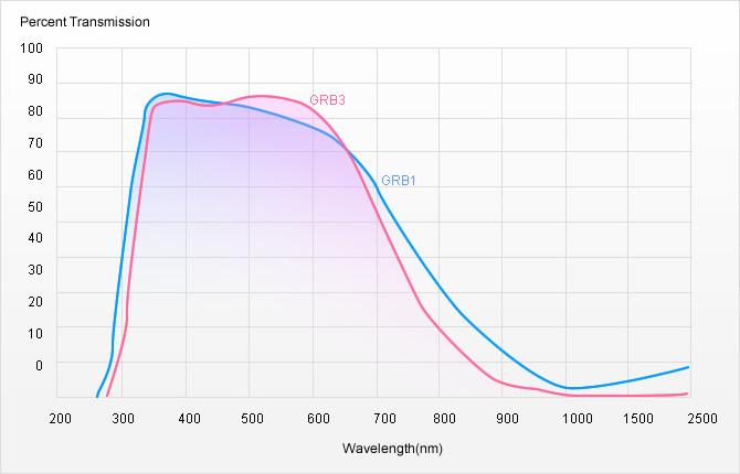 隔熱玻璃光譜圖 ( 吸收型 )