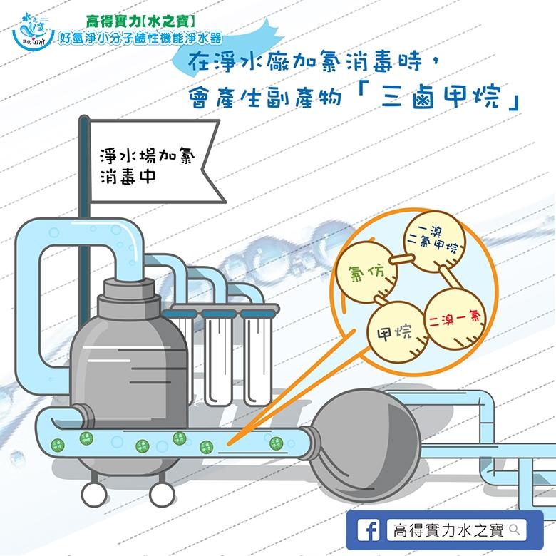 隨著溫度愈高水中所產生的三鹵甲烷愈多